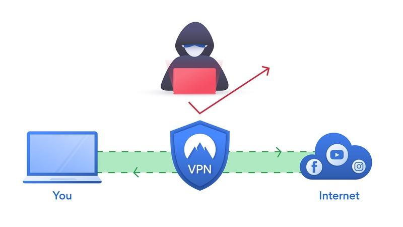 Quand choisir d'utiliser un VPN pour ses achats en ligne ?
